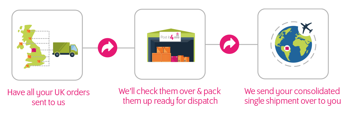 Postit4me - How it works, Parcel Repacking and Forwarding Services